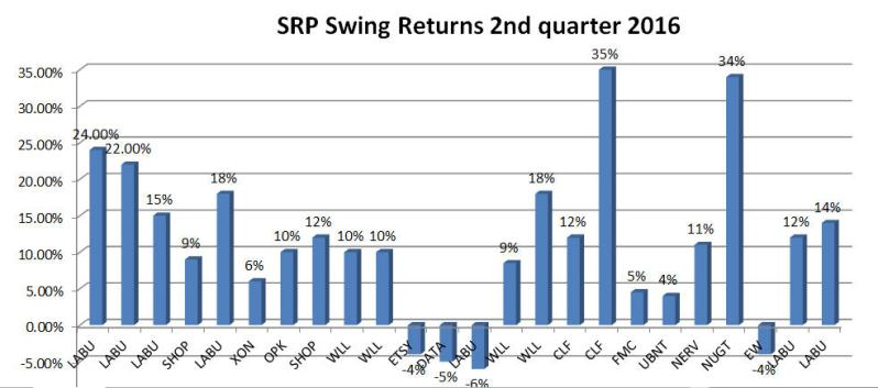 srp swing returns chart 2nd quarter 2016