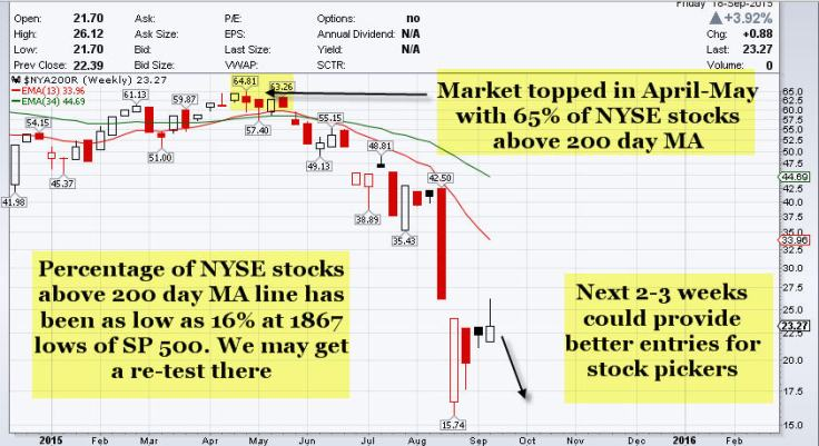 srp 9191 200 nyse stocks 200 day ma chart
