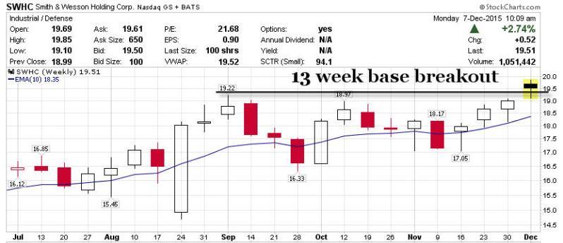 127 swhc weekly