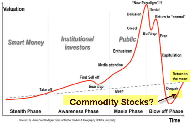 35 commodity cycle of despair