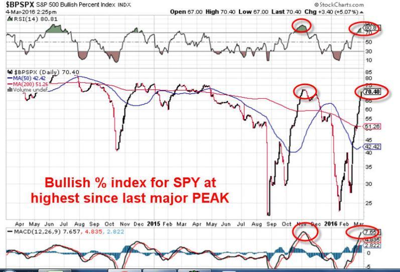 bullish%index spy