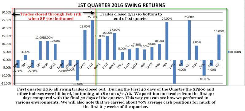 410 srp quarter 1 2016 returns graph